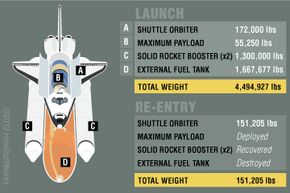 Weight of the space shuttle, empty vs. full