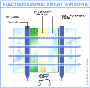 When switched off, an electrochromic window remains transparent.