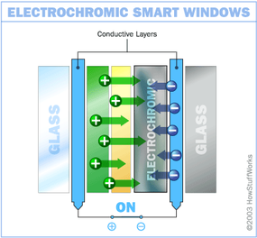When switched on, a low volt of electricity makes the electrochromic window translucent.