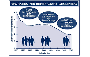 Workers per beneficiary