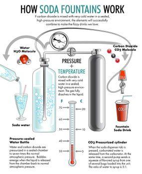 How Soda Fountains Work