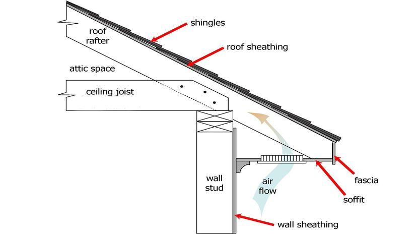 soffit diagram