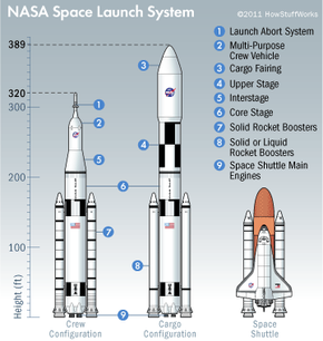 TThe SLS is designed to hoist the Orion Multi-purpose Crew Vehicle, along with science experiments and critical supplies, to Earth's orbit and, eventually, way beyond. See more space exploration pictures.
