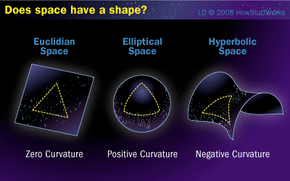 In this illustration you can see the three different curvature models space might have -- no curvature, positive curvature and negative curvature.