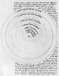 A diagram from the work of Copernicus showing how planets in our solar system move in relation to the sun.
