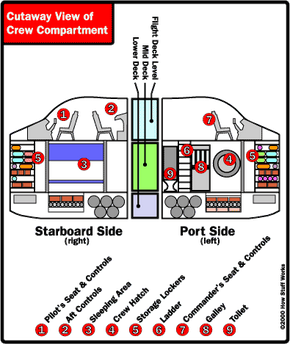 Cut-away drawing of the orbiter's crew compartment