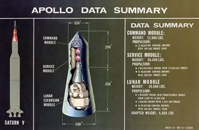 A cutaway illustration of the Apollo spacecraft, including the lunar module.
