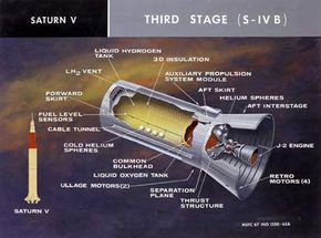 A cross section of the S-IVB section of the Saturn V rocket.