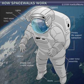 Space suit for spacewalks
