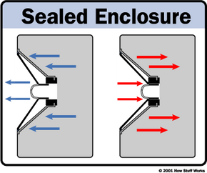 In a sealed speaker setup, the driver diaphragm compresses air in the enclosure when it moves in and rarefies air when it moves out.