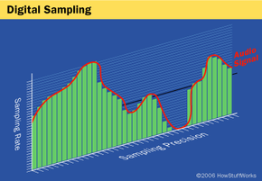An ADC translates the analog waves of your voice into digital data by sampling the sound. The higher the sampling and precision rates, the higher the quality.