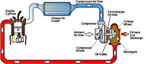 How a turbocharger is plumbed in a car