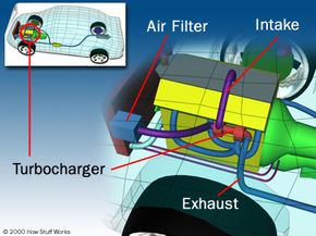 Where the turbocharger is located in the car.