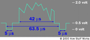 A typical composite video signal