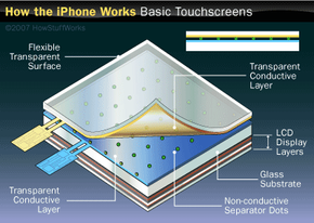 The Apple iPhone uses a capicitive touch-screen interface, as do many tablet computers.
