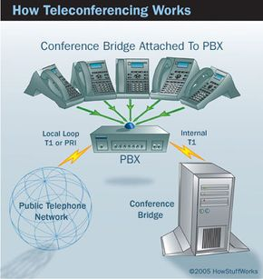 A diagram of how a teleconferencing bridge works.