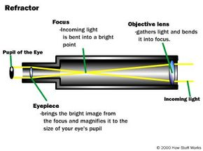 Sniper scopes are essentially specialized telescopes. Here you see a basic telescope design.