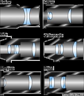 Schematic diagrams of various eyepieces