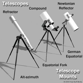 Diagram of telescope types and mounts.