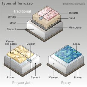 Different types of terrazzo
