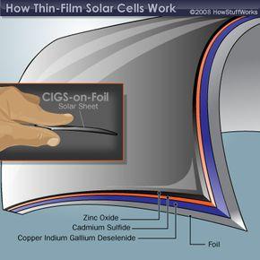 A copper indium gallium deselenide solar cell using foil