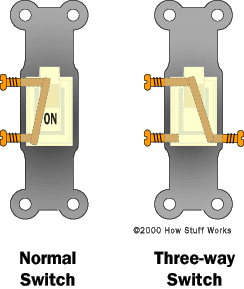 """In a normal switch, the two terminals are either connected (as shown) or disconnected. When they are connected, the switch is """"on."""" In a three-way switch, the top terminal connects to one or the other of the bottom two terminals. (Note: The actual terminal configuration on a three-way switch depends on the manufacturer.)"""