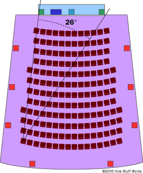 This theater has a viewing angle of 26 degrees.