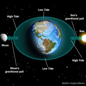 Tides depend on several factors, including where the sun and moon are relative to the Earth. When the moon and the sun line up with the Earth, as they do here, a high tide occurs.