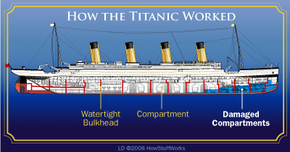A side view of the Titanic's damaged compartments
