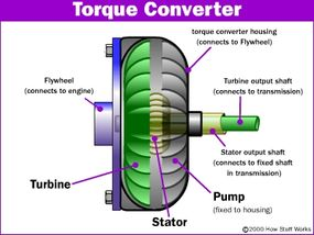 How the parts of the torque converter connect to the transmission and engine