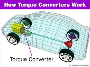 The torque converter is situated between the engine and the transmission.