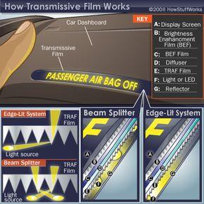 How Transmissive Film Works
