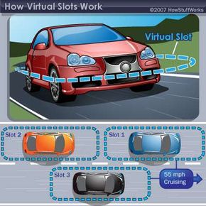 In the virtual slot model of traffic, cars inhabit a space around them that other cars shouldn't enter. By maintaining the distance between other cars, drivers should experience smoother traffic flow with fewer congested area.