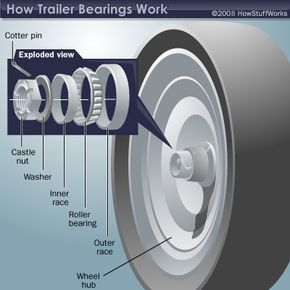 Exploded view of a trailer bearing