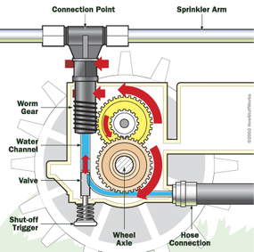 The basic operation of a traveling sprinkler The actual gear arrangement is a little more complex. The gear mechanism in a tractor traveling sprinkler