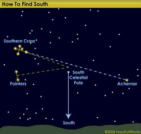 Illustration of how to find south