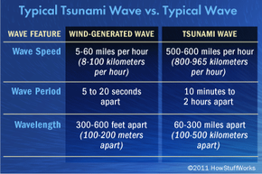 Tsunamis differ from regular waves on several fronts, besides size.