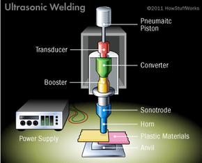 Diagram of ultrasonic welding mechanism