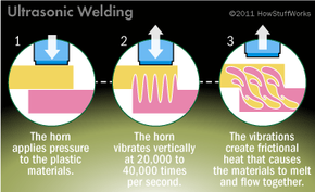 Diagram of ultrasonic welding process