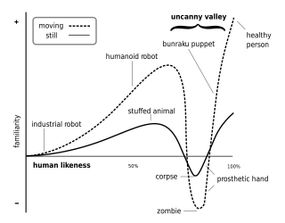 Mori's graph of the uncanny valley.