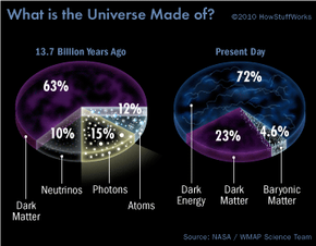 The stuff of the universe then and now
