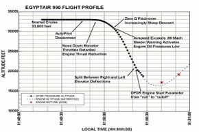 This graph of the EgyptAir Boeing 767 flight drawn up by the U.S. National Transportation Safety Board shows some key moments before the plane crash.