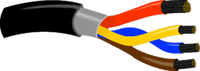 Inside a USB cable: There are two wires for power -- +5 volts (red) and ground (brown) -- and a twisted pair (yellow and blue) of wires to carry the data. The cable is also shielded.