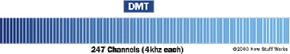 Discrete MultiTone divides the available carrier band into 247 distinct 4-KHz channels.