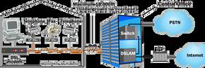 An ASDL network layout