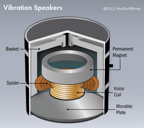 The permanent magnet pushes and pulls on the voice coil depending on the direction of current. The voice coil makes a movable plate vibrate, transmitting energy to a surface.
