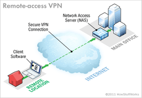 remote-access VPN connection connects to private business network