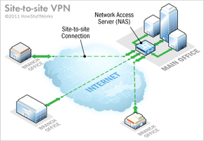 Site-to-site VPN uses the internet for accessing intranet.