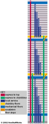 The WTC towers' innovative elevator arrangement
