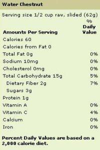Water Chestnut Nutrition Chart